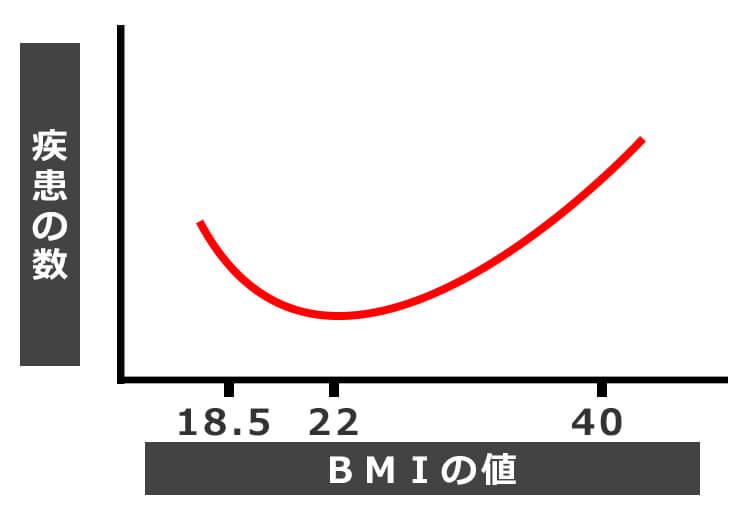 基準 値 bmi